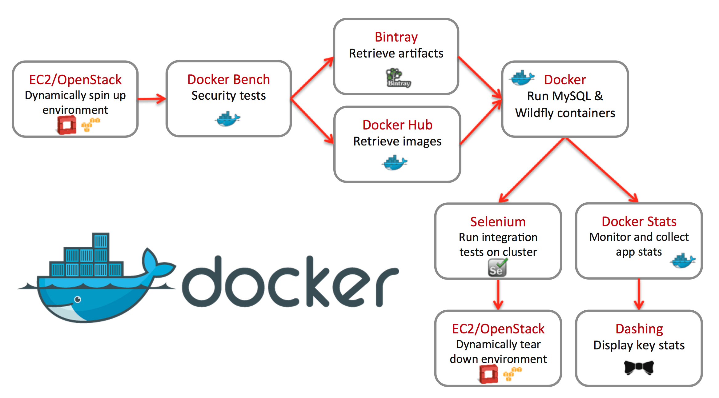 Analysis of Docker in DevOps Part II