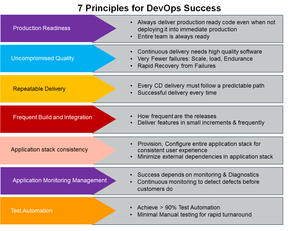 Basics of DevOps Part 2
