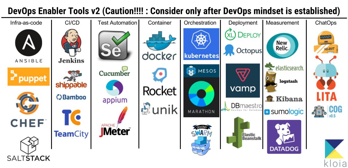 Basics of DevOps Part 5