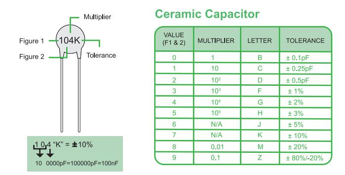 How To Read Ceramic Capacitor Values The Customize Windows