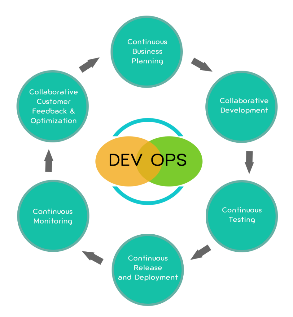 Virtualization Requirements for DevOps