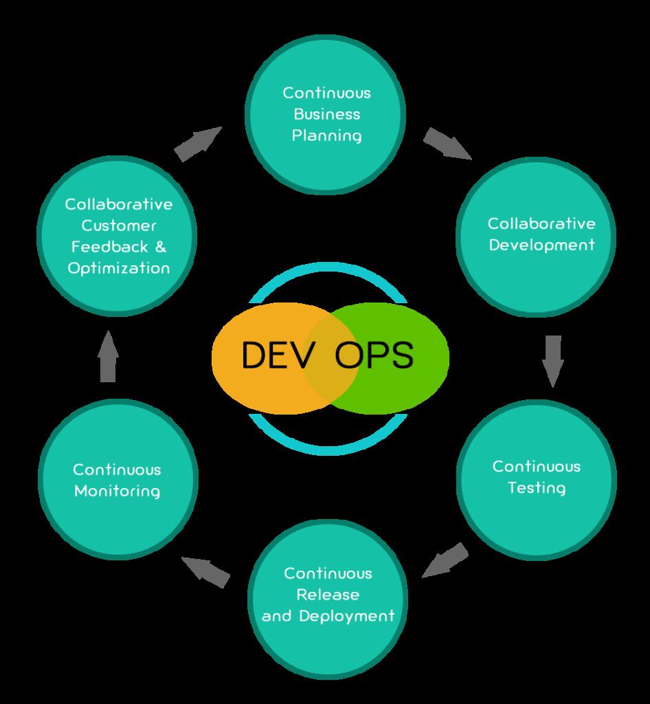 Virtualization Requirements for DevOps
