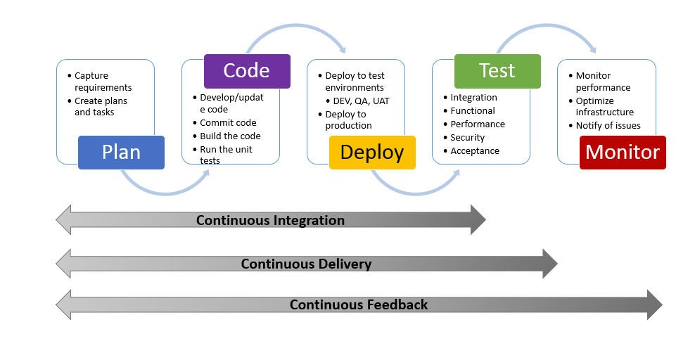 Basics of DevOps Part 4