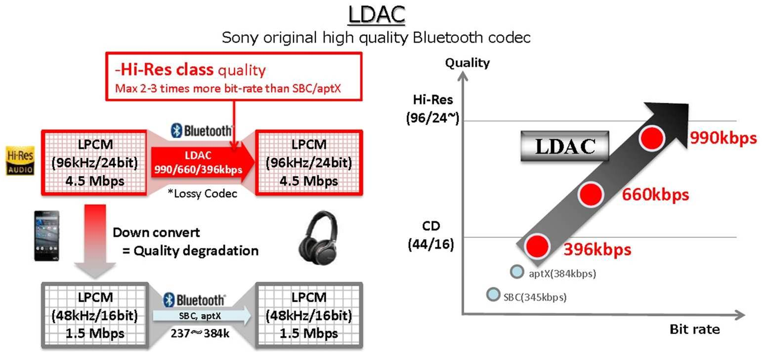 Making Stereo Wireless Over Bluetooth