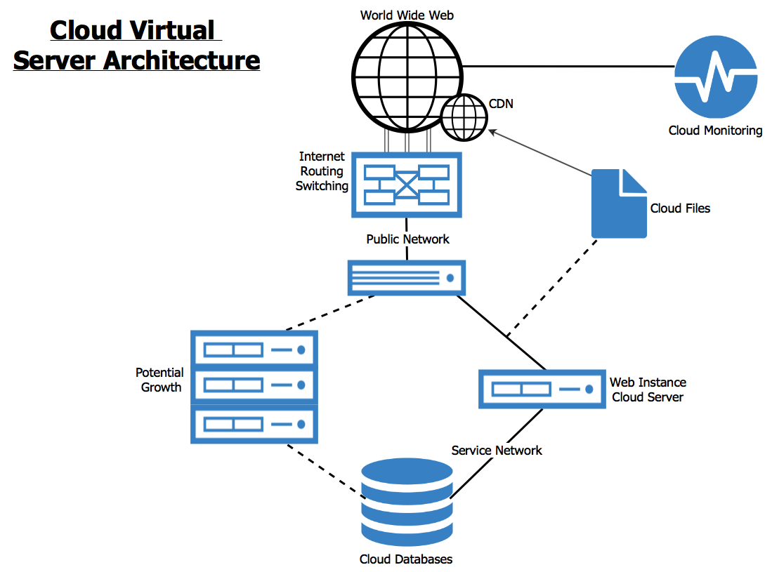Key Considerations For Choosing Cloud Server IaaS Provider