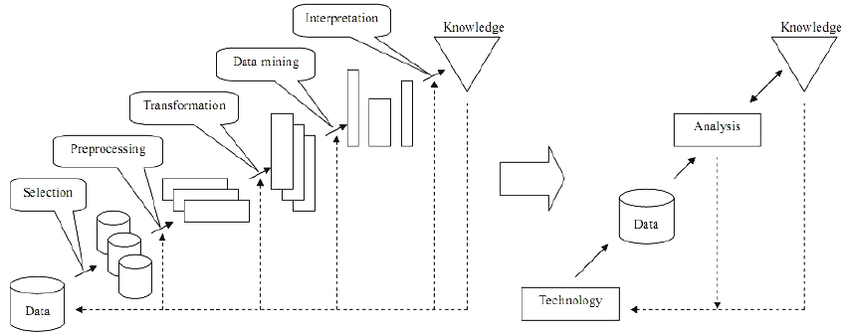 Knowledge Discovery in Databases Part I