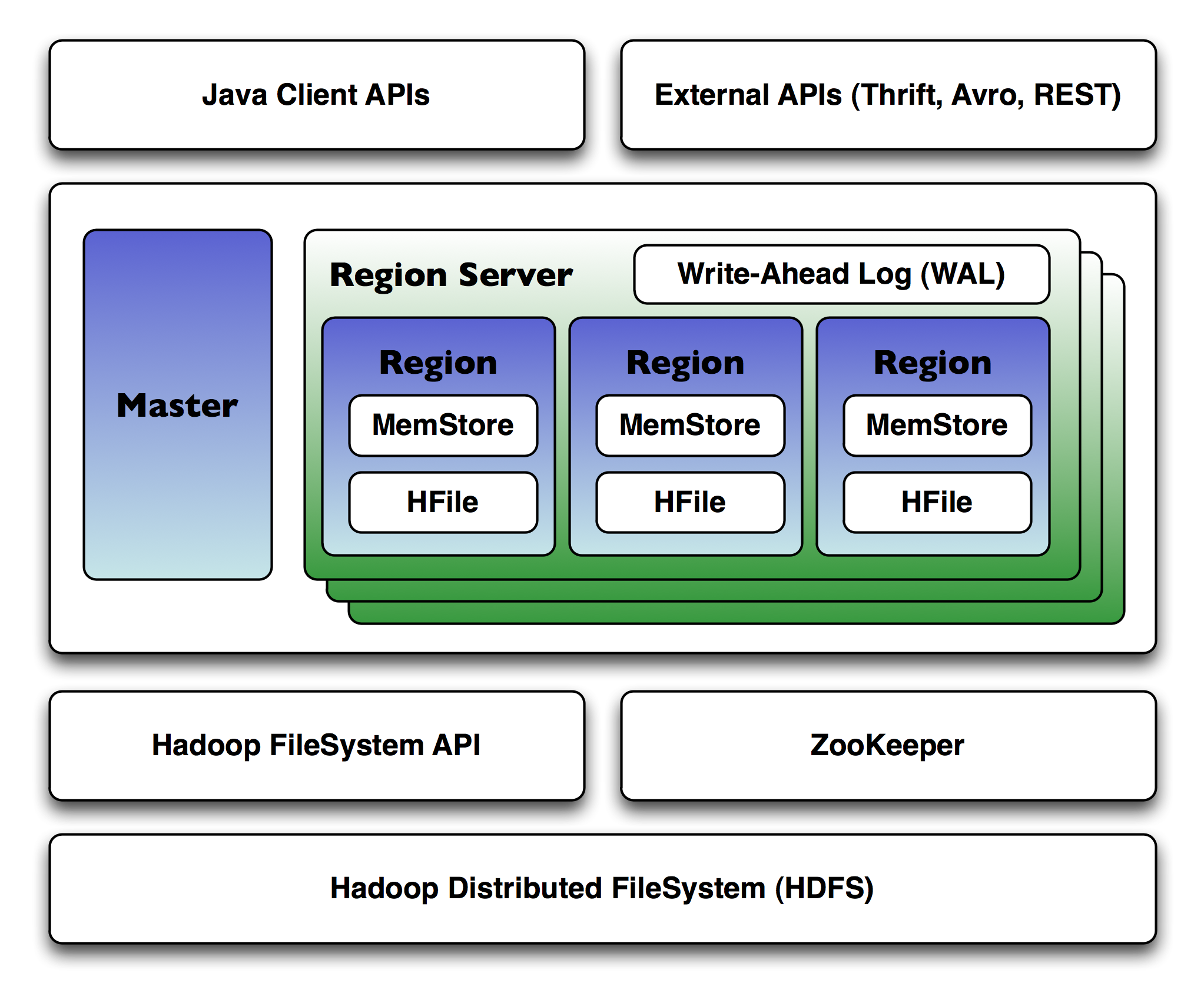 How To Install Apache HBase