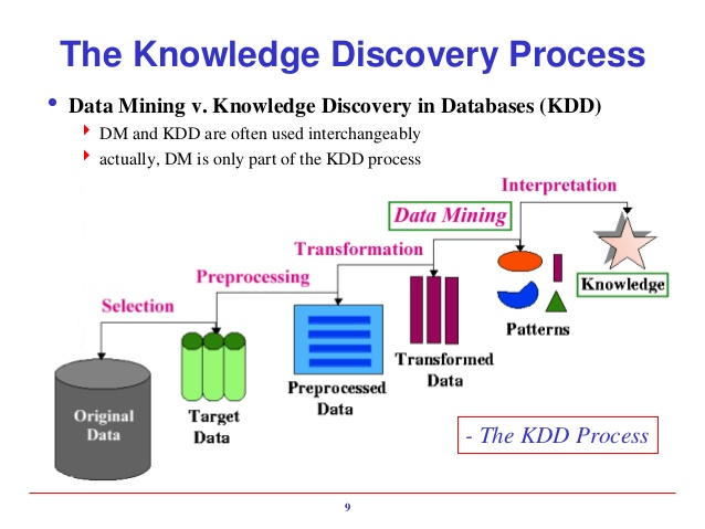 Knowledge Discovery in Databases Part II