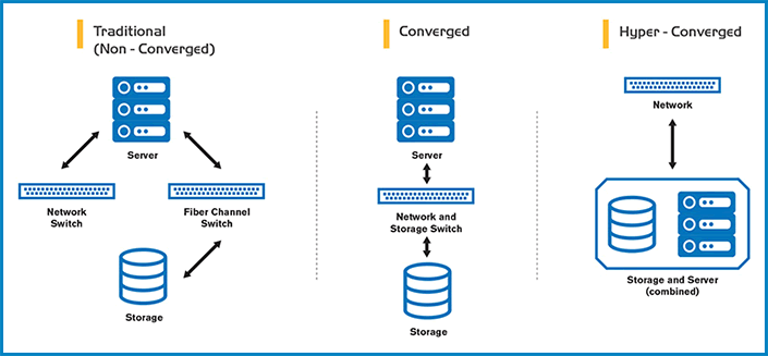 What is Hyper-converged Infrastructure HCI
