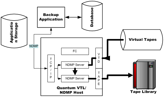 What is Virtual Tape Library