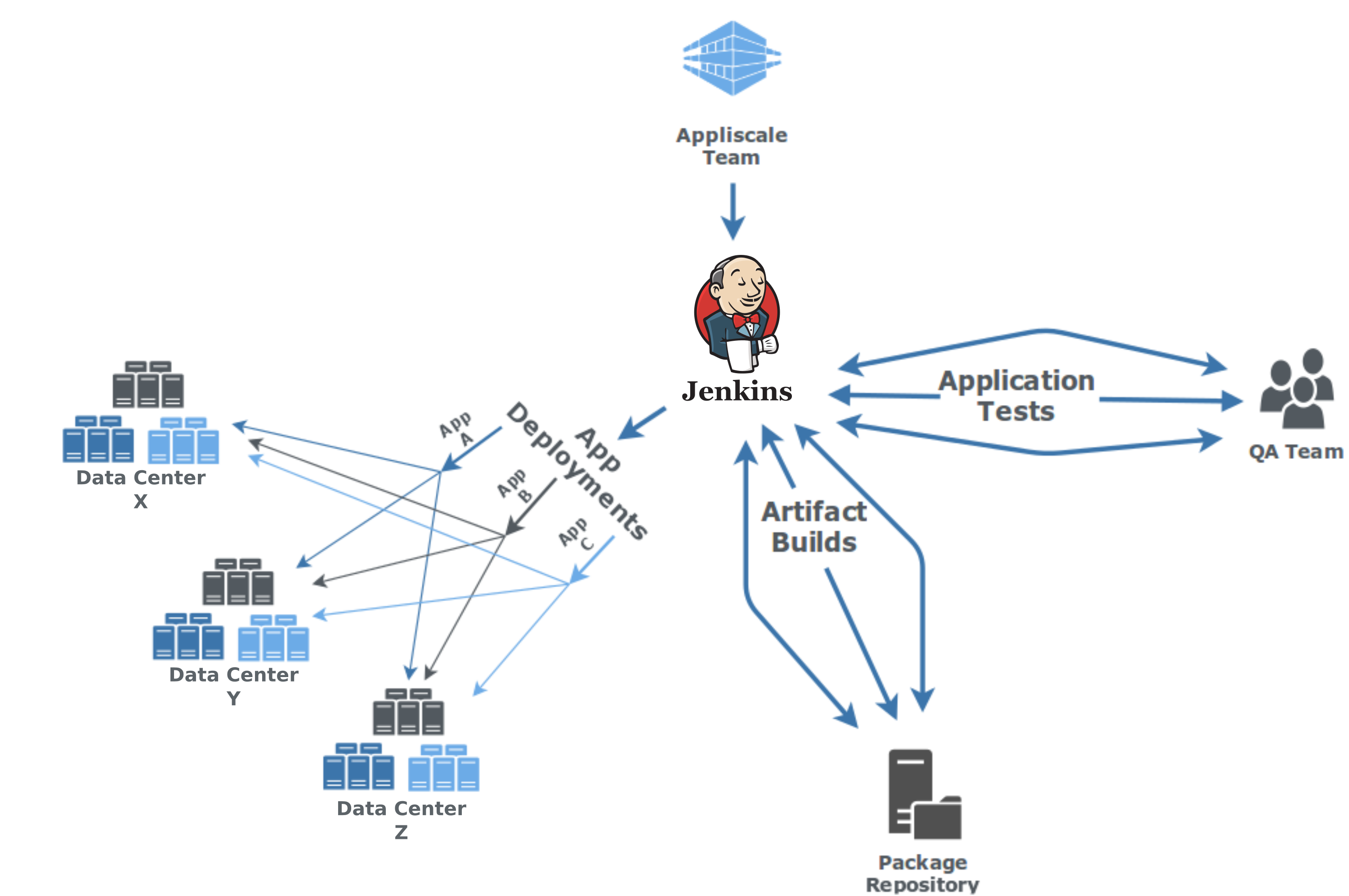 Analysis of Jenkins for DevOp