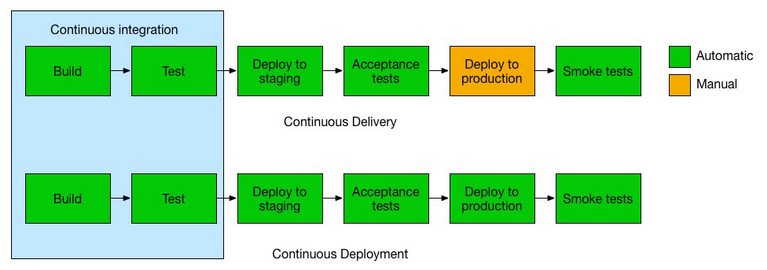 Analysis of Jenkins for DevOps Part II