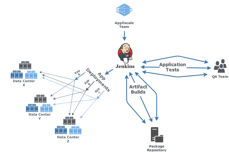 Analysis of Jenkins for DevOp
