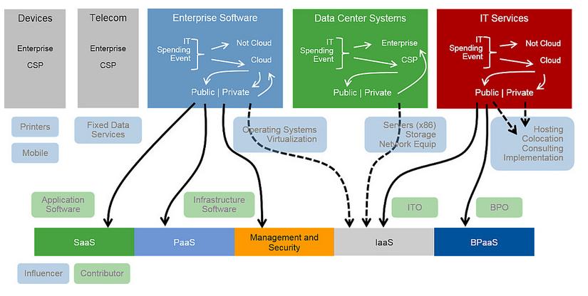 Migrating SAP Landscape to the Public Cloud