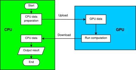 What is GPU Computing OR General Purpose Computing on GPU