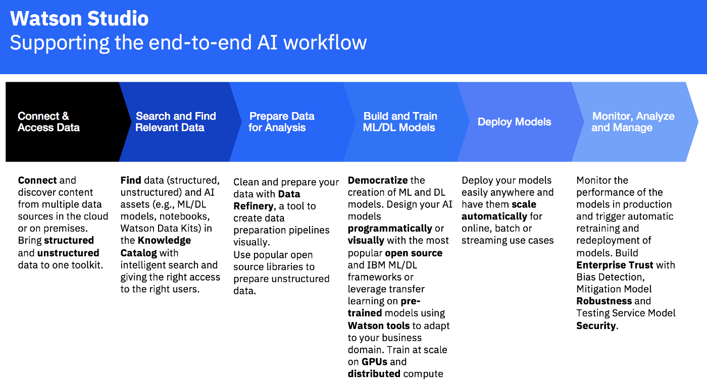 IBM Watson Studio Drag and Drop Machine Learning Model Development