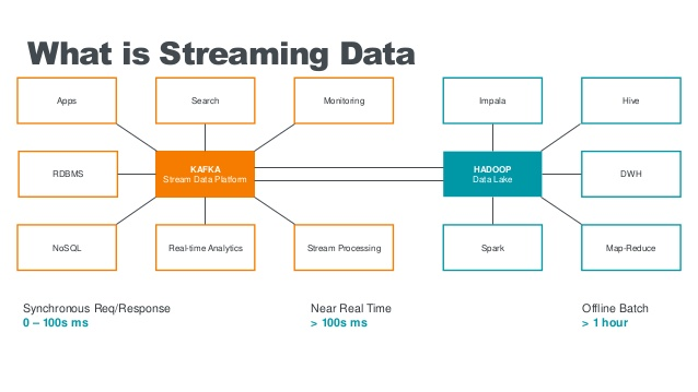 Apache Free Software Solutions for Data Streaming