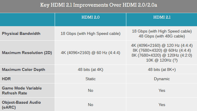 What Are The Types of HDMI Cables