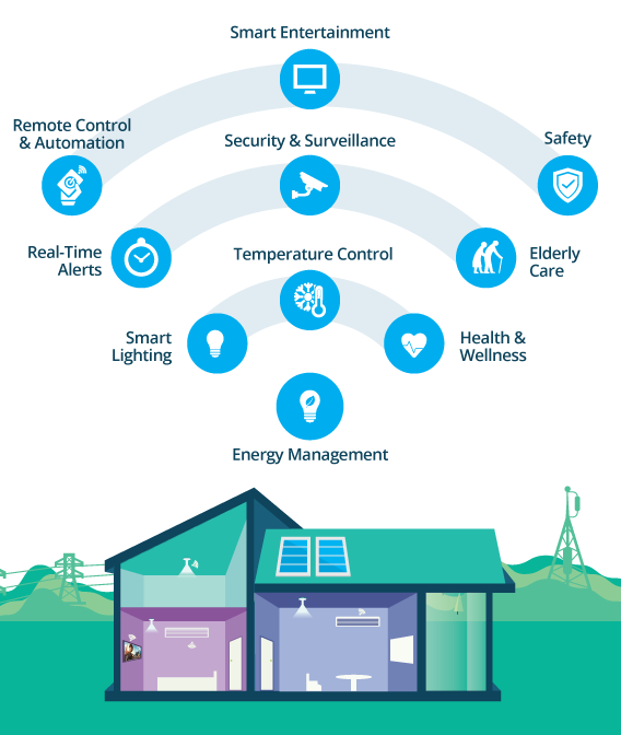 Internet of Things in the Smart Home Part III