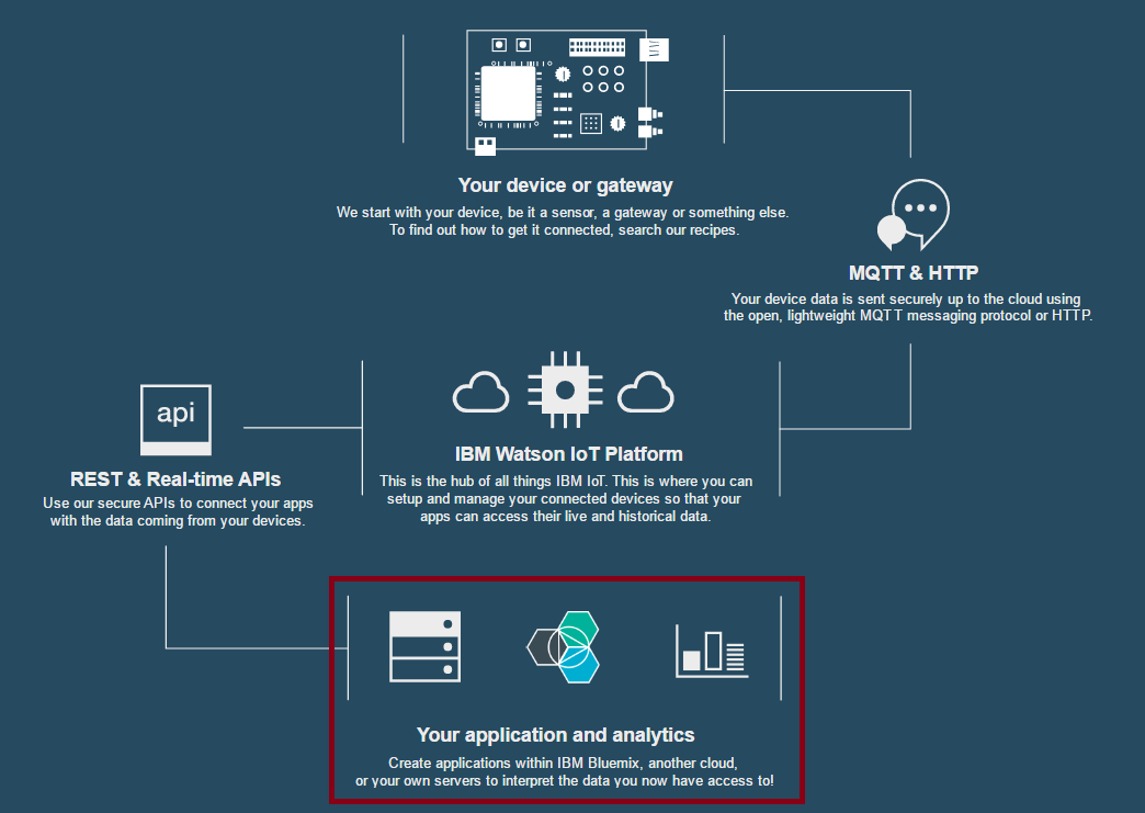 How to Connect Arduino to IBM Cloud To Send Sensor Data