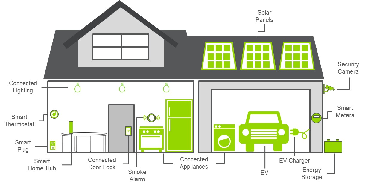 Internet of Things in the Smart Home