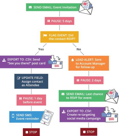 5 Tips to Fully Leverage the Reach of SMS Marketing for Businesses
