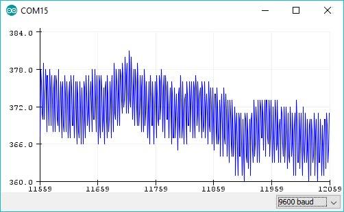 Arduino Pulse Sensor and Heart Rate Plotting