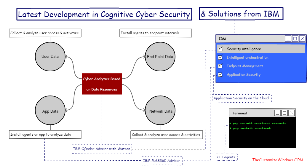 Latest Development in Cognitive Cyber Security Solutions from IBM
