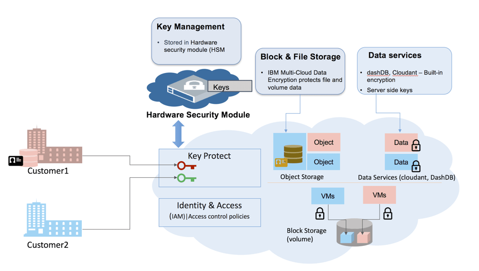 Methods of Encryption in Cloud Object Storage