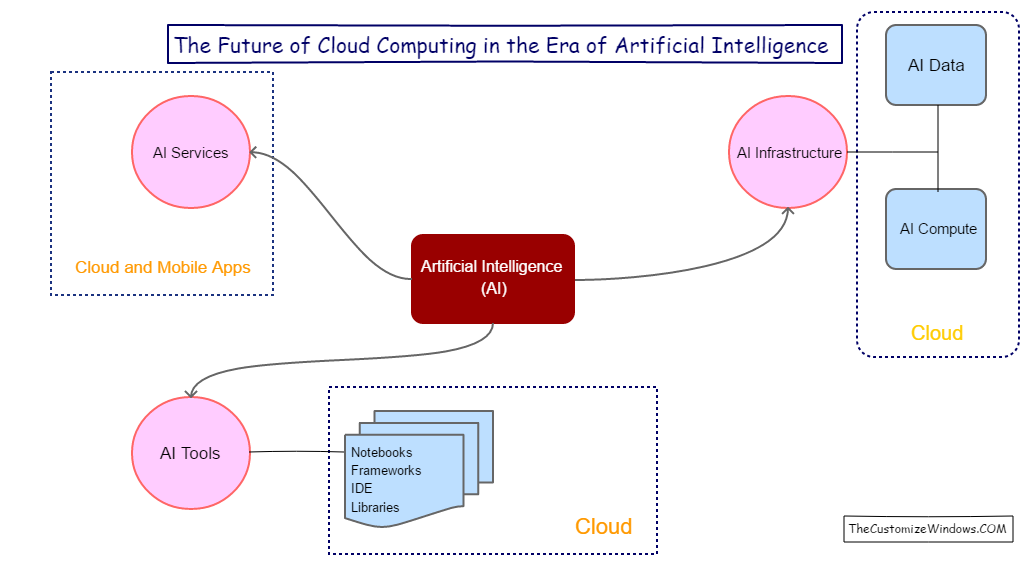 The Future of Cloud Computing in the Era of Artificial Intelligence