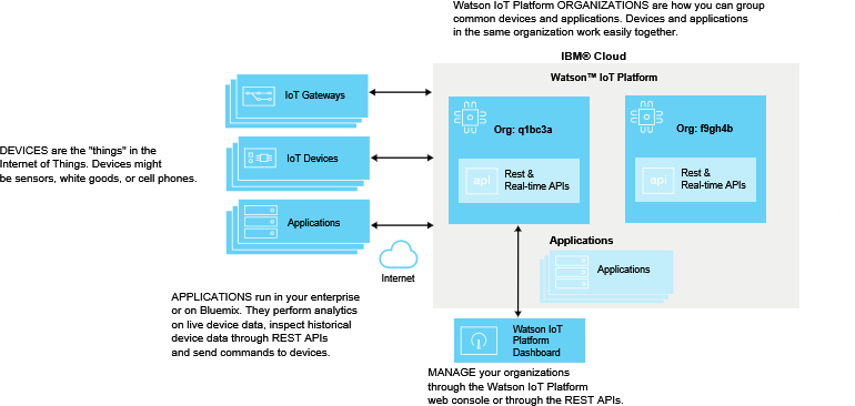 Getting Started With IBM Cloud IoT Watson IoT Platform