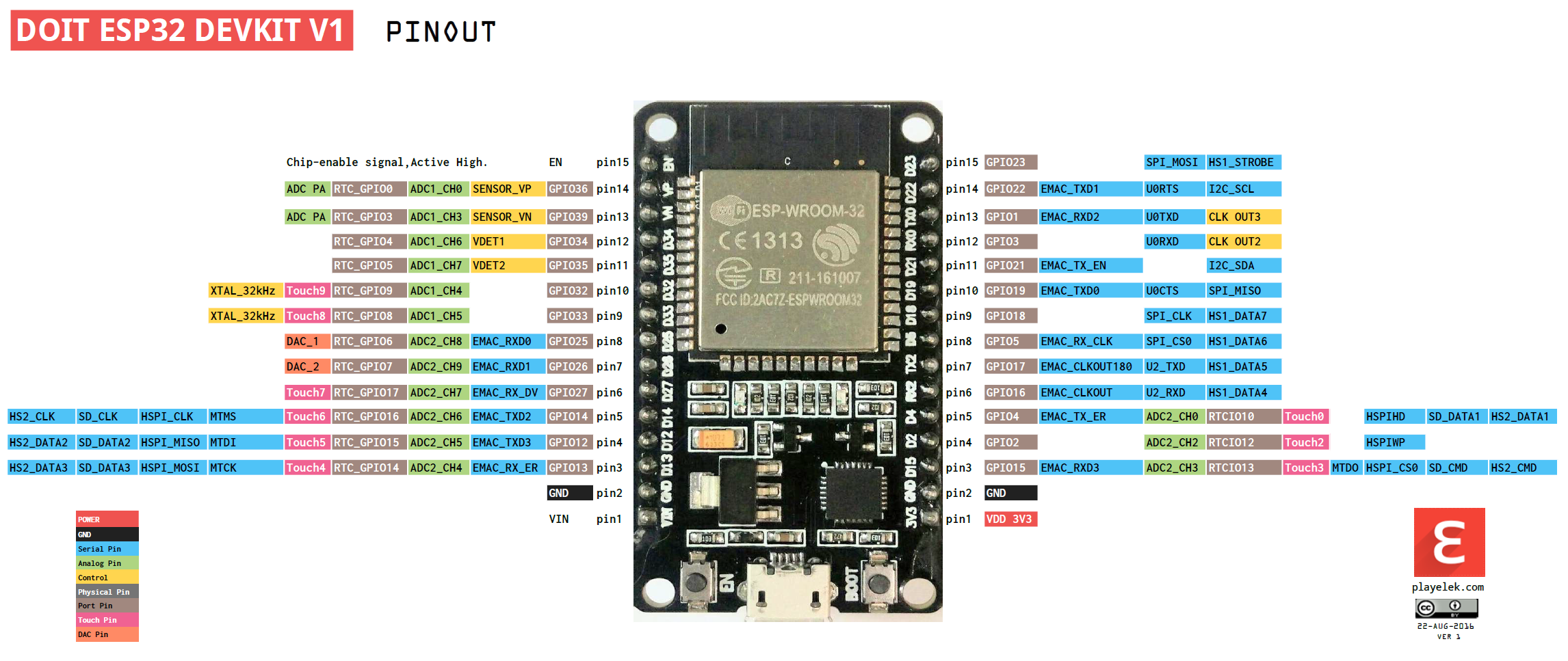 General Purpose Guide to Use ESP32 as Arduino