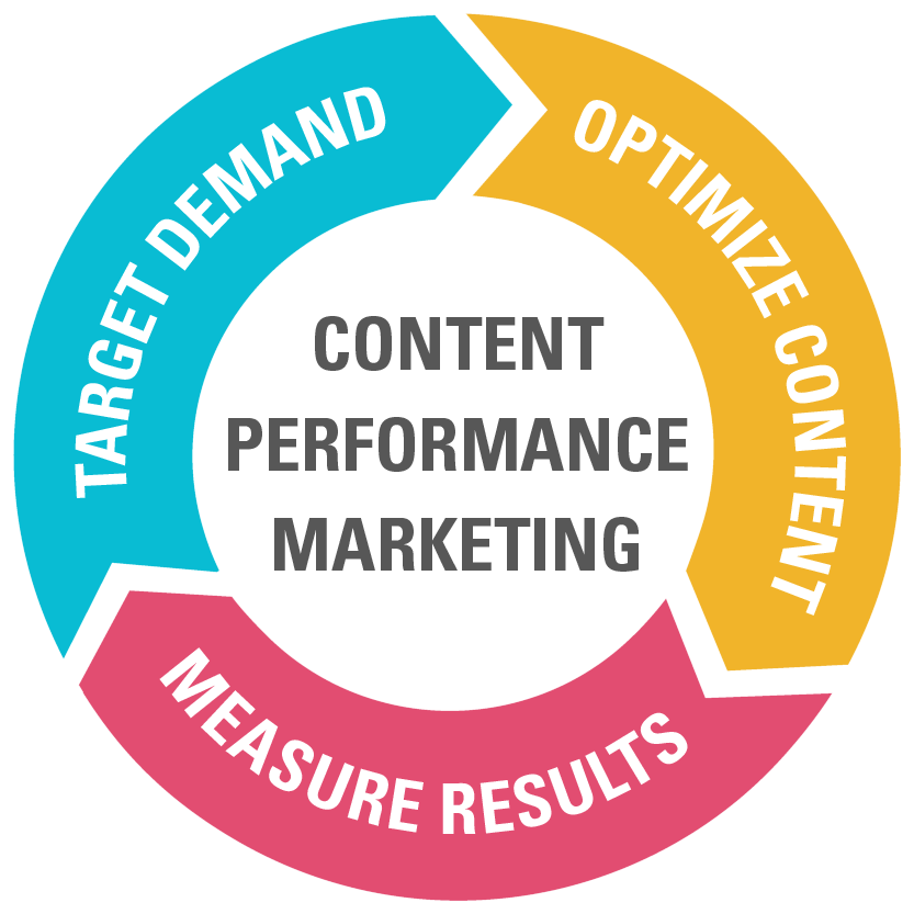 New Effective SEO Metrics to Follow Engagement Content Performance