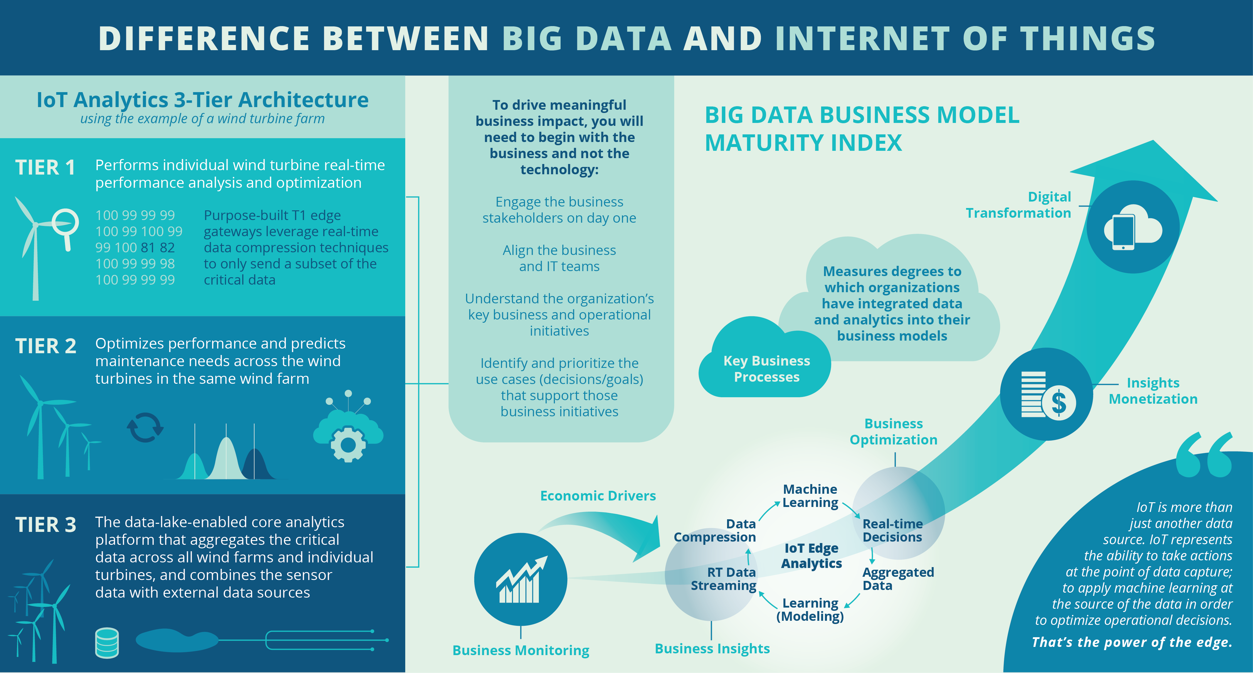 Big Data Analytics in Internet of Things