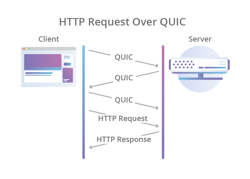 HTTP3 The Next Protocol After HTTP2 and HTTP