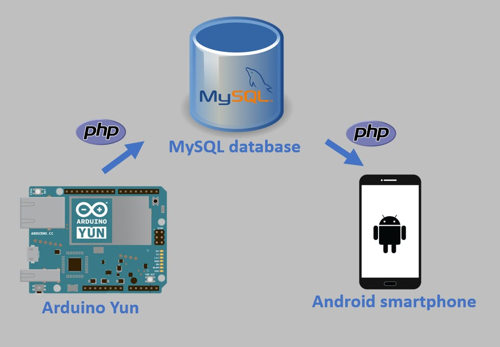 How to Send Data from Arduino to MySQL Database