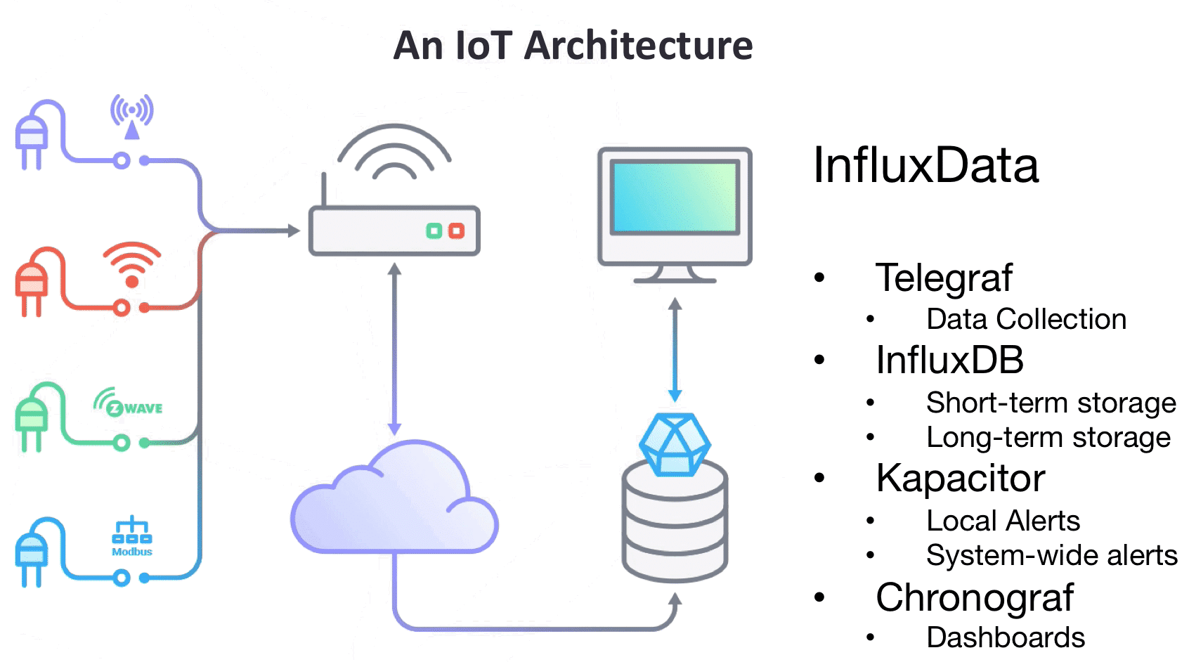 InfluxDB vs CouchDB for IoT Backend
