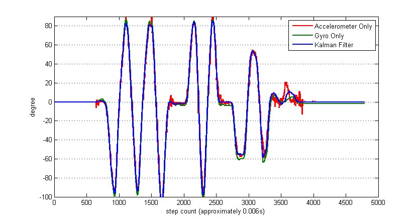 Kalman Filter to Stabilize Sensor Readings