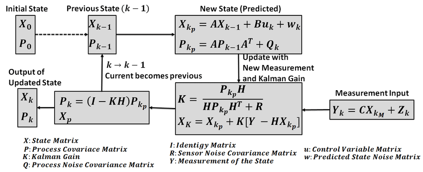 Kalman Filter to Stabilize Sensor