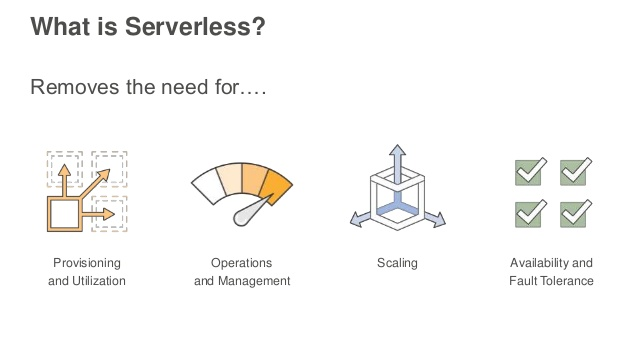 Serverless WordPress and Some Serverless WordPress Plugins