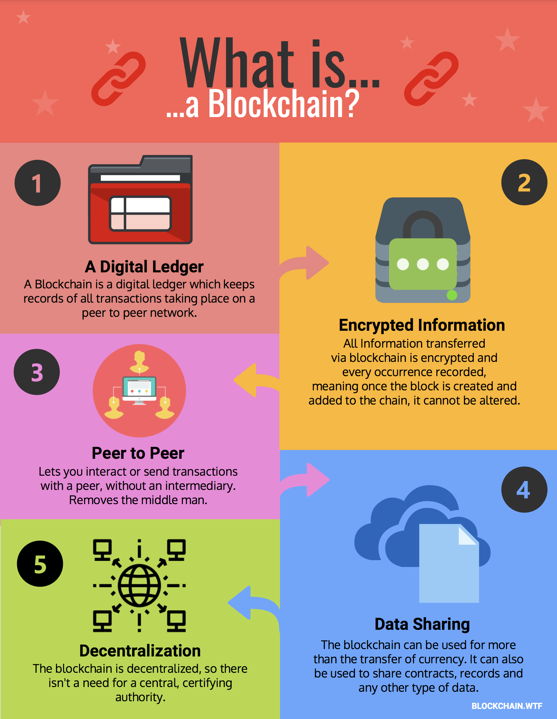 What is Blockchain Easy Explanation of Blockchain for Dummies