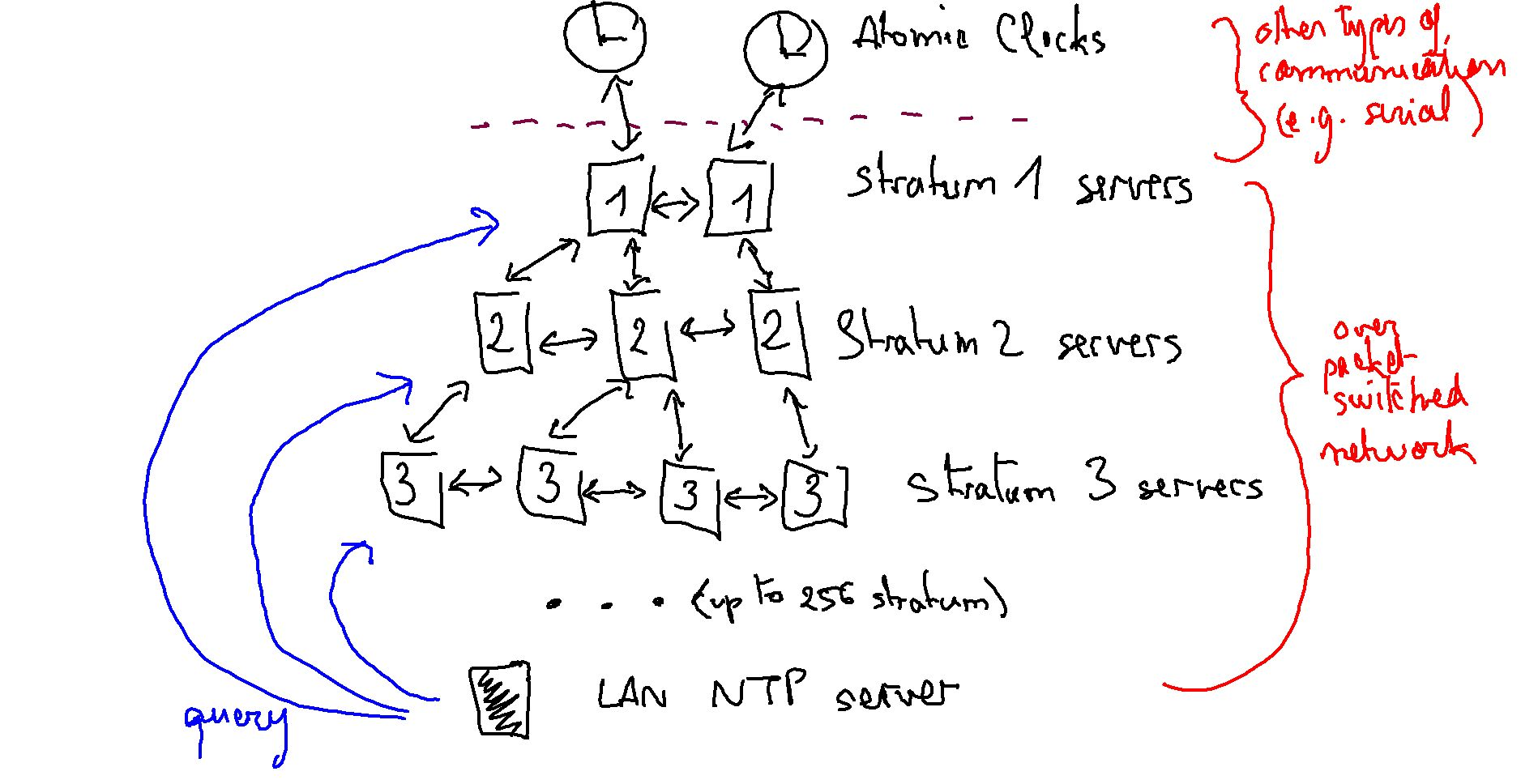 What is Network Time Protocol NTP
