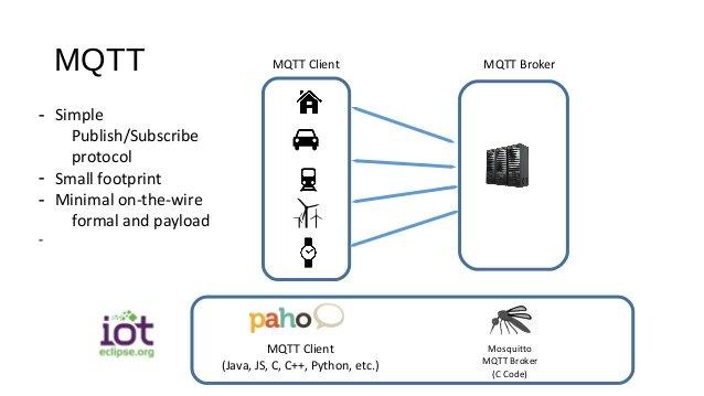 How to Install Mosquitto MQTT Broker-Server on Ubuntu Cloud Server