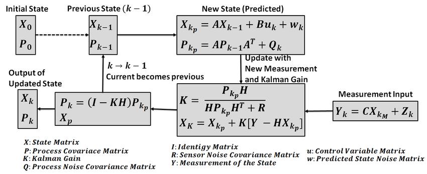 Kalman Filter to Stabilize Sensor