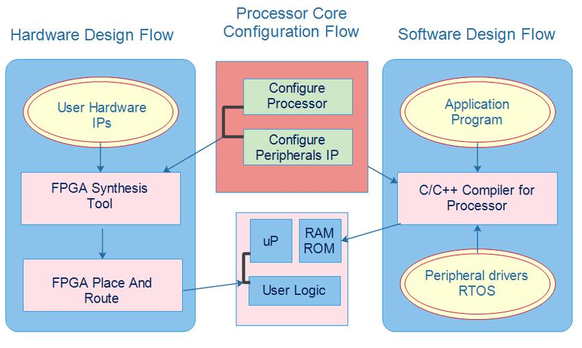 What is FPGA Field-Programmable Gate Array