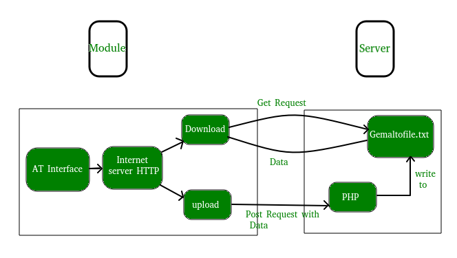 What is HTTP POST Method
