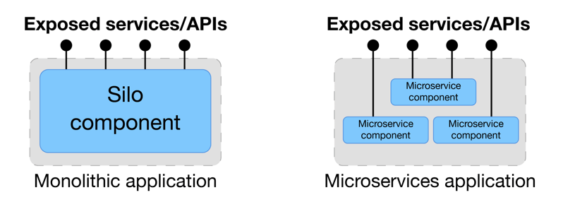 Advantages and Disadvantages of MicroServices