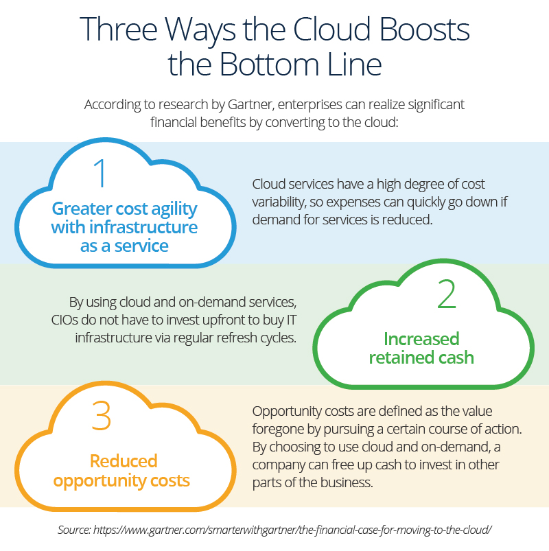 What Are Situations to Avoid Cloud Computing