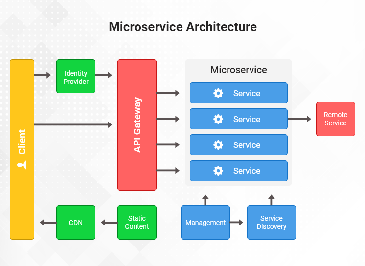 What is Typical Architecture Based on Microservices