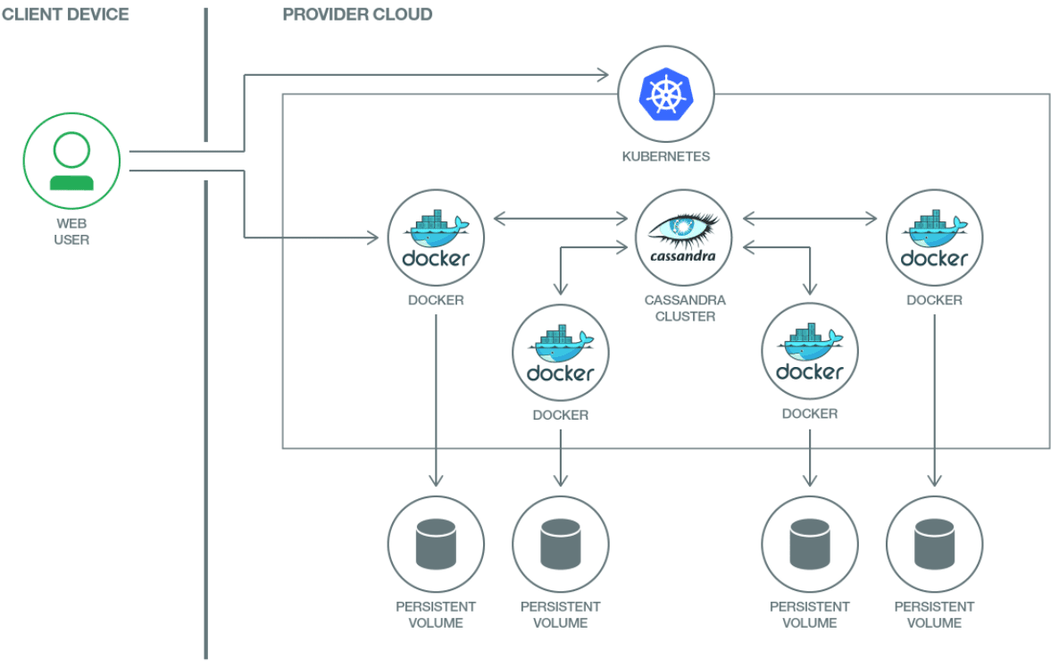 What is the Relationship Between Microservices Docker Kubernetes